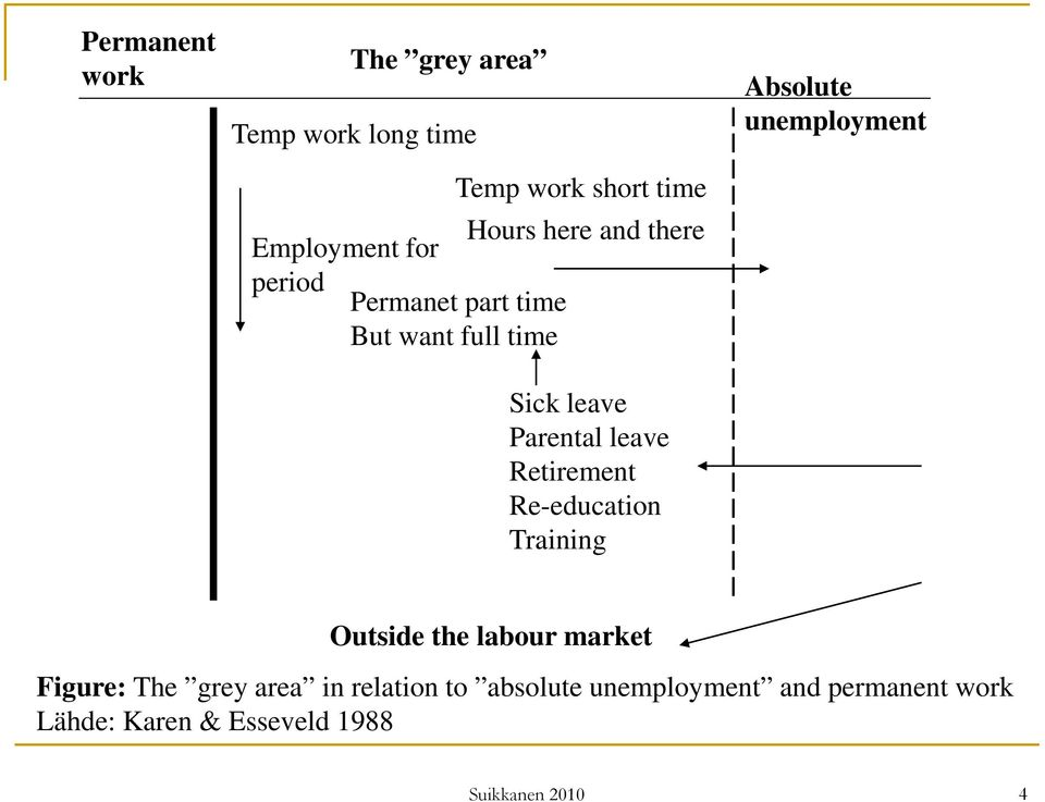 Retirement Re-education Training Absolute unemployment Outside the labour market Figure: The