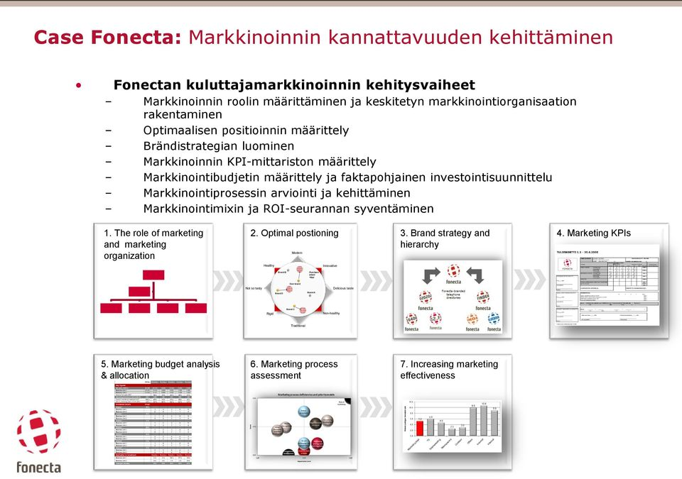 arviointi ja kehittäminen Markkinointimixin ja ROI-seurannan syventäminen 1. The role of marketing and marketing organization 2. Optimal postioning Modern 3. Brand strategy and hierarchy 4.