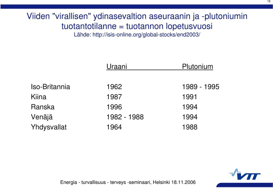 org/global-stocks/end2003/ Uraani Plutonium Iso-Britannia 1962