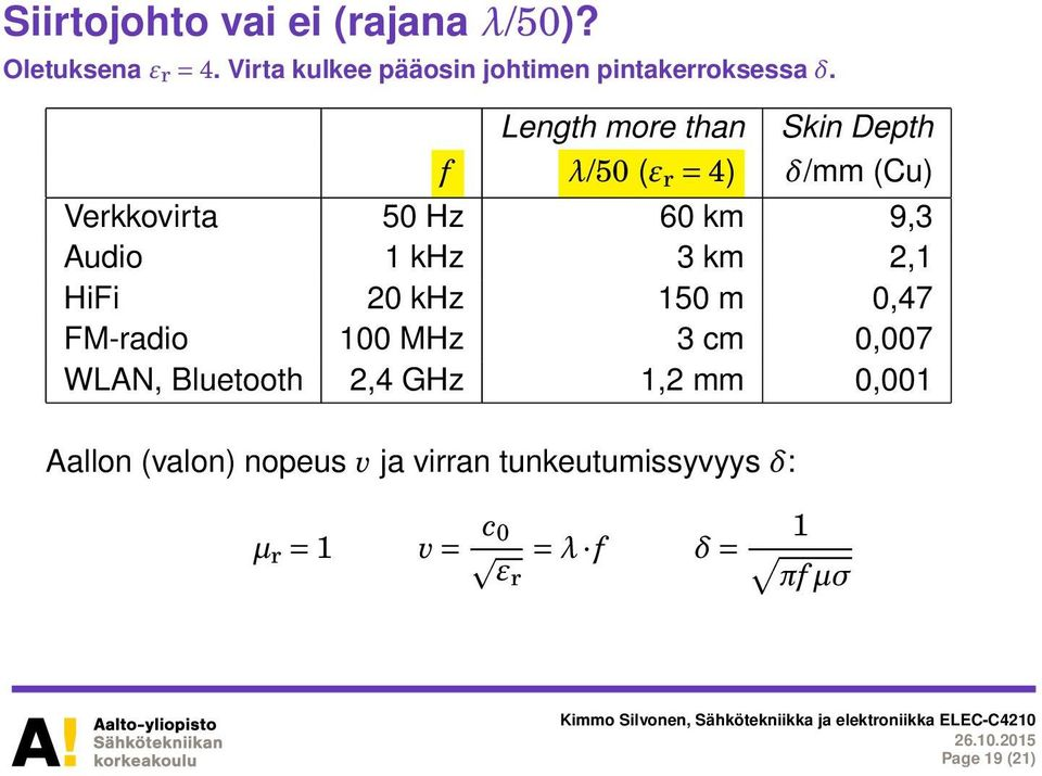 Length more than Skin Depth f λ/50 (ε r = 4) δ/mm (Cu) Verkkovirta 50 Hz 60 km 9,3 Audio 1 khz 3 km