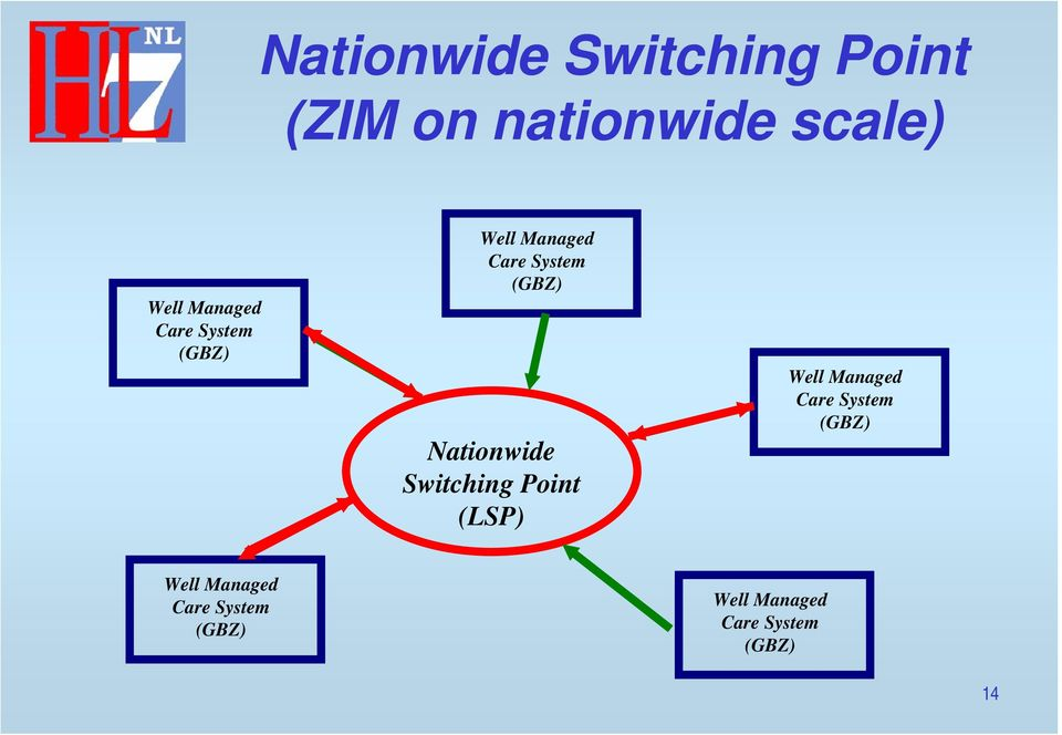Nationwide Switching Point (LSP) Well  Well Managed Care