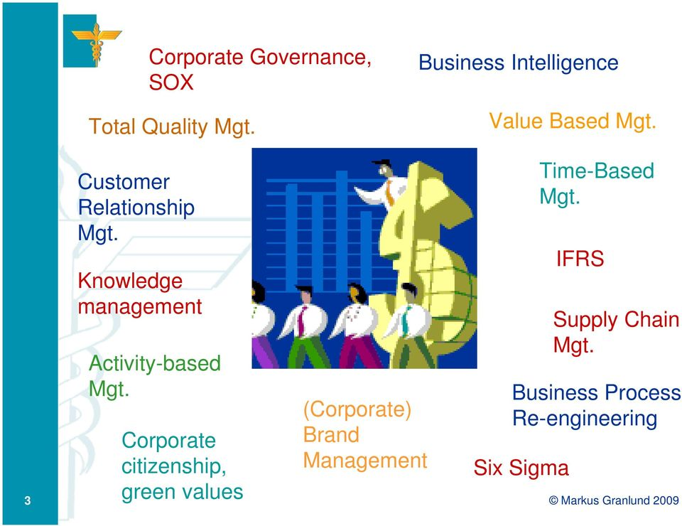 Knowledge management Activity-based Mgt.