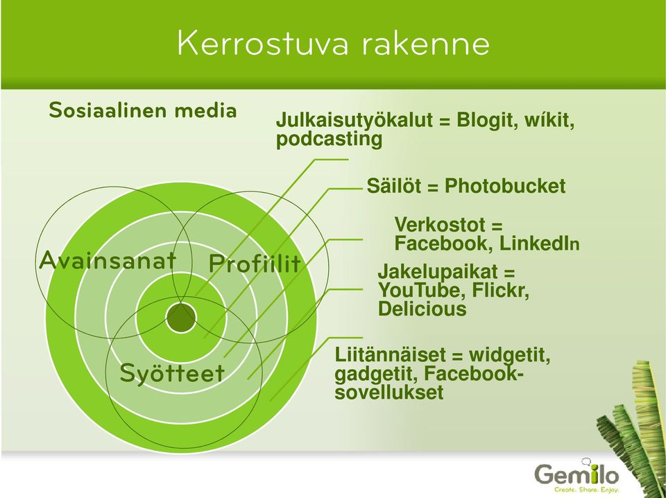 Verkostot = Facebook, LinkedIn Jakelupaikat = YouTube, Flickr,