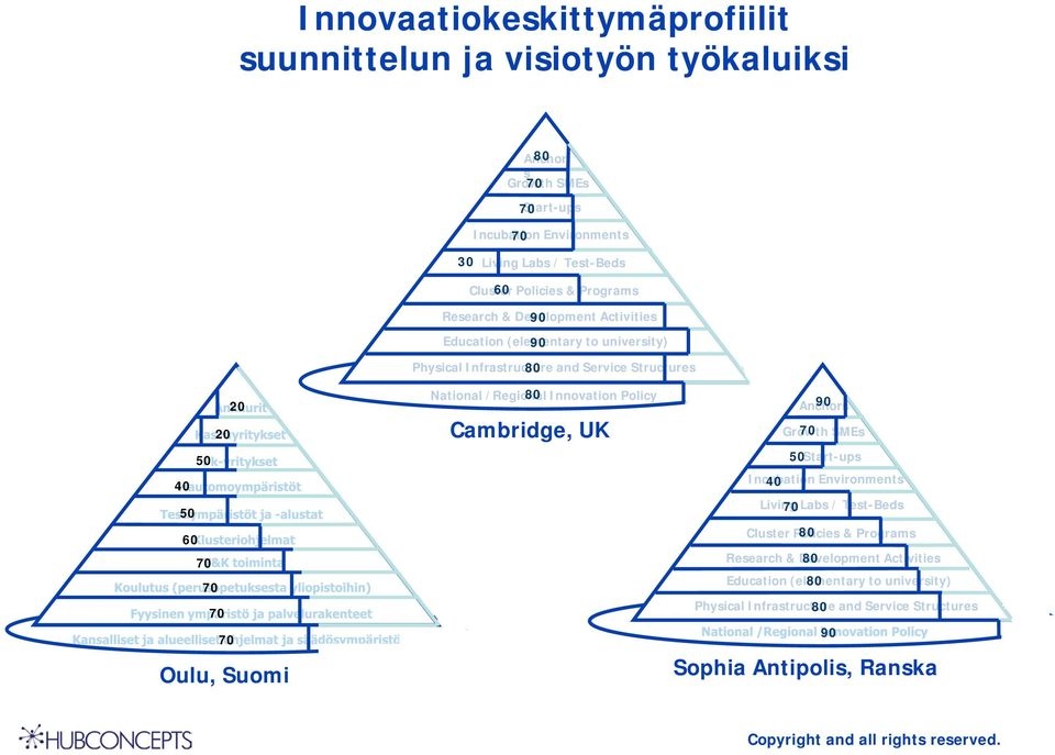 70 Oulu, Suomi National /Regional 80 Innovation Policy Cambridge, UK Anchors 90 Growth 70 SMEs 50 Start-ups Incubation 40 Environments Living 70 Labs / Test-Beds Cluster