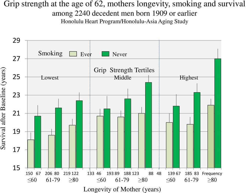 21 19 17 Smoking Ever Never Grip Strength Tertiles Lowest Middle Highest 15 150 67 206 80 219 122 133 46