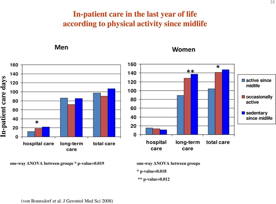 long-term care * total care active since midlife occasionally active sedentary since midlife one-way ANOVA between groups