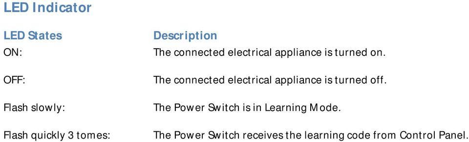 The connected electrical appliance is turned off.