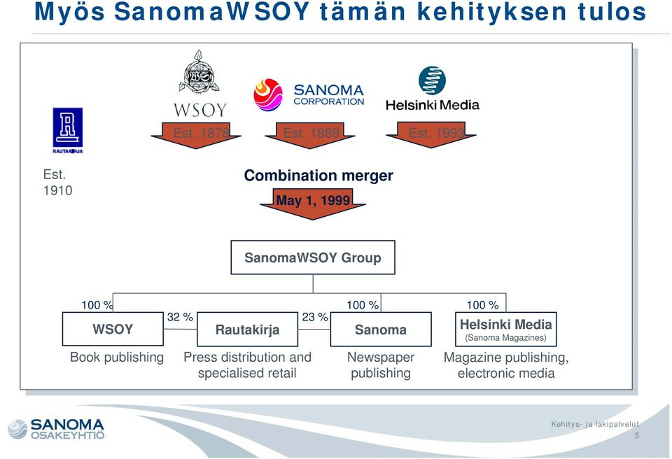 % Rautakirja Press distribution and specialised retail 23 % 100 % Sanoma Newspaper