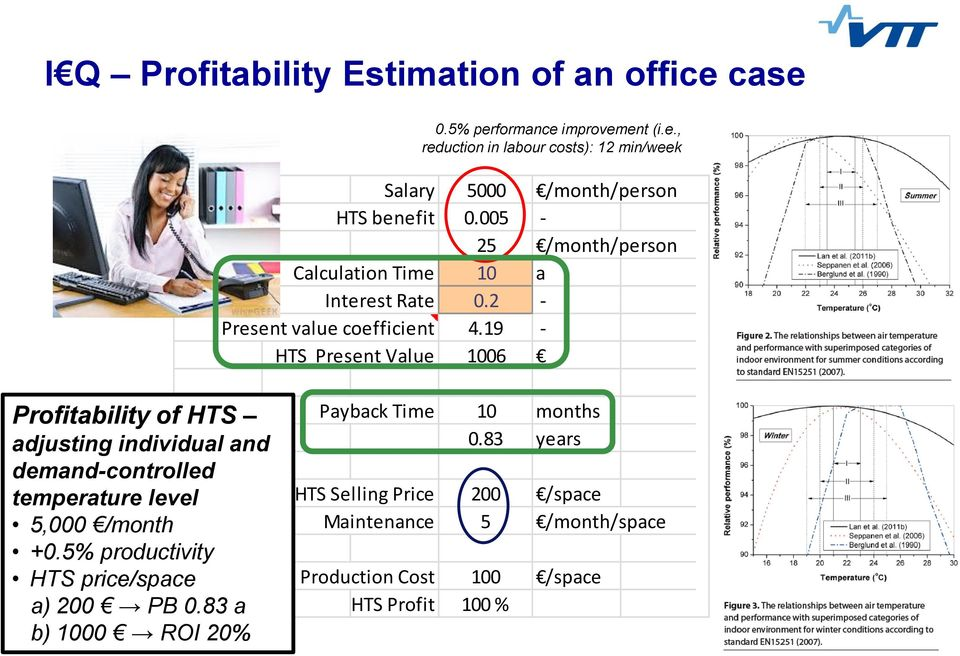 19 - HTS Present Value 1006 Profitability of HTS adjusting individual and demand-controlled temperature level 5,000 /month +0.