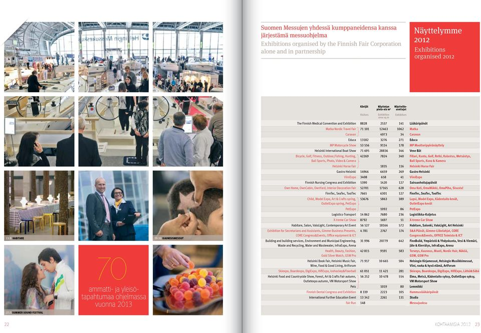 m Näytteilleasettajat Exhibitors The Finnish Medical Convention and Exhibition 8828 2537 141 Lääkäripäivät Matka Nordic Travel Fair 71 101 12463 1062 Matka Caravan 4973 34 Caravan Educa 13182 3276