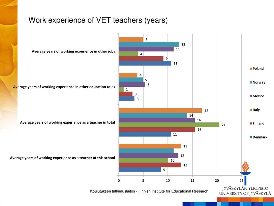 Mexico Average years of working experience as a teacher in total 11 14 16 16 17 21 Italy Finland
