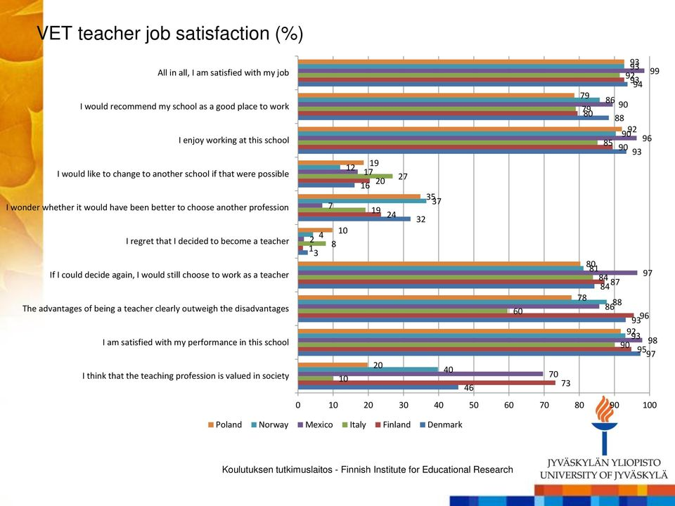 teacher The advantages of being a teacher clearly outweigh the disadvantages I am satisfied with my performance in this school I think that the teaching profession is valued in society 2 4 1 3 12 7