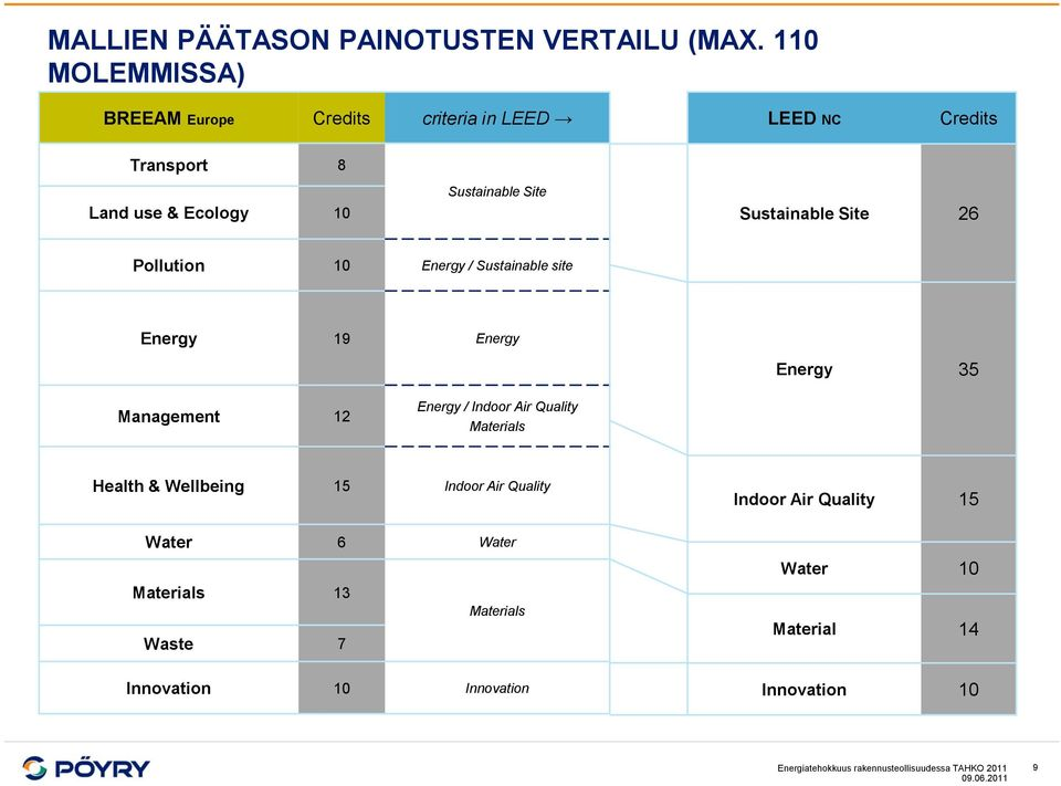 Sustainable Site 26 Pollution 10 Energy / Sustainable site Energy 19 Energy Energy 35 Management 12 Energy / Indoor Air Quality