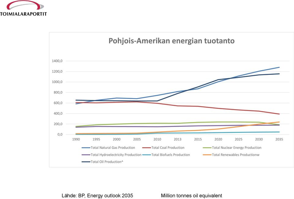 Nuclear Energy Production Total Hydroelectricity Production Total Biofuels Production Total