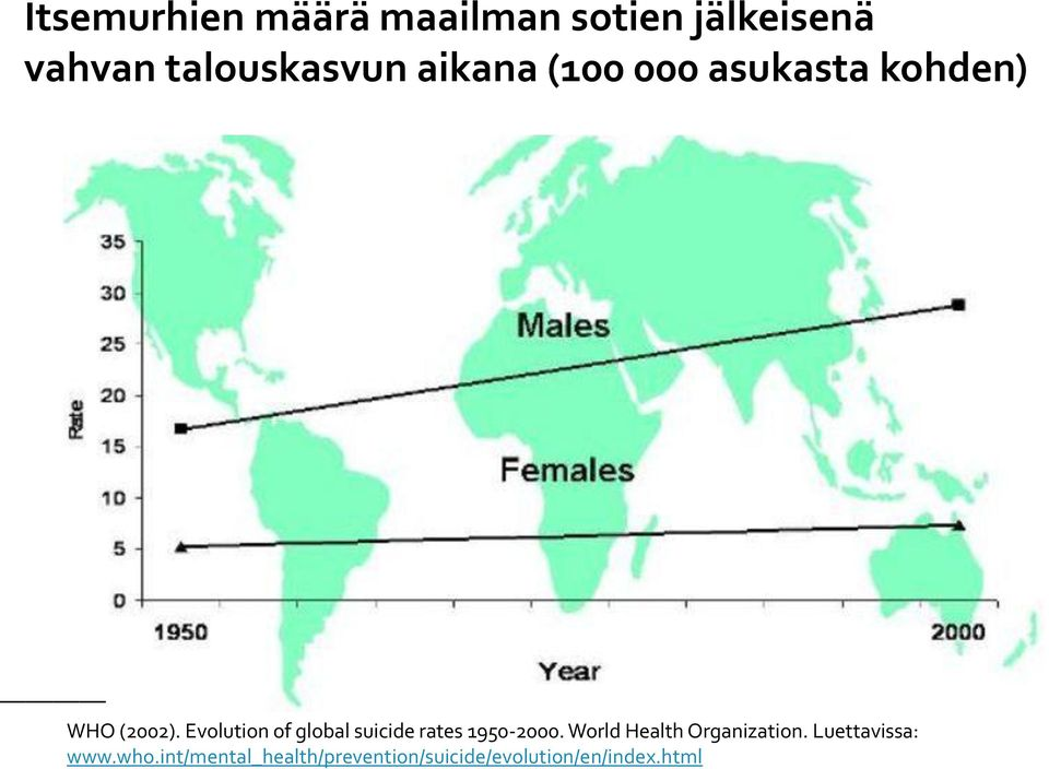 Evolution of global suicide rates 1950-2000.