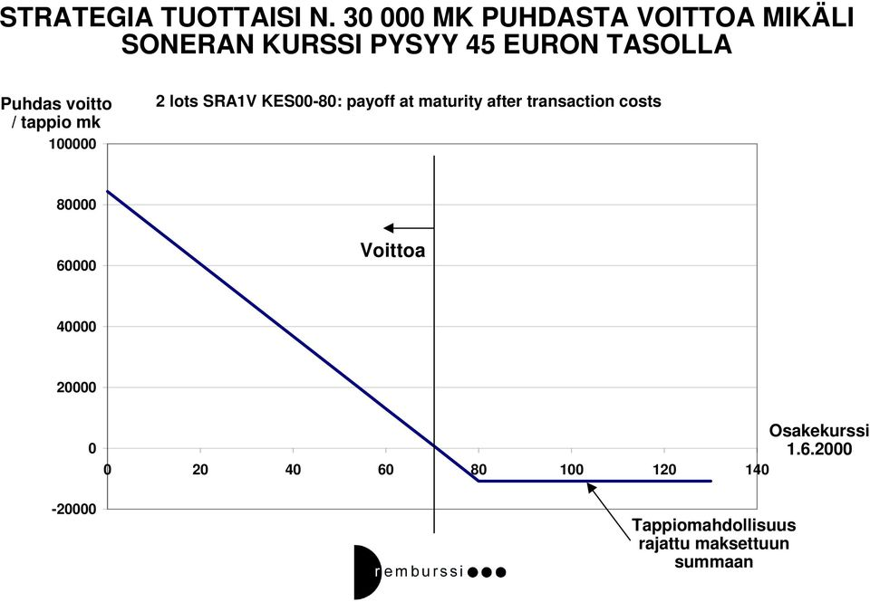 voitto / tappio mk 100000 2 lots SRA1V KES00-80: payoff at maturity after