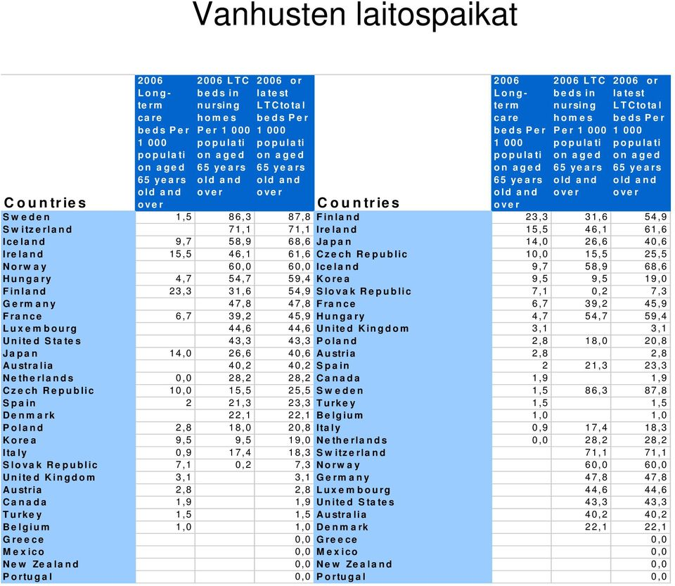 populati on aged 65 years old and over 2006 or latest LTCtotal beds Per 1 000 populati on aged 65 years old and over Sweden 1,5 86,3 87,8 Finland 23,3 31,6 54,9 Switzerland 71,1 71,1 Ireland 15,5