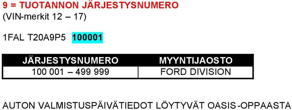 MYYNTIJAOSTO 100 001 499 999 FORD DIVISION