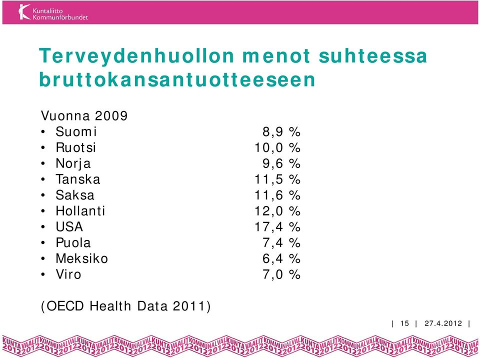 11,5 % Saksa 11,6 % Hollanti 12,0 % USA 17,4 % Puola 7,4 %