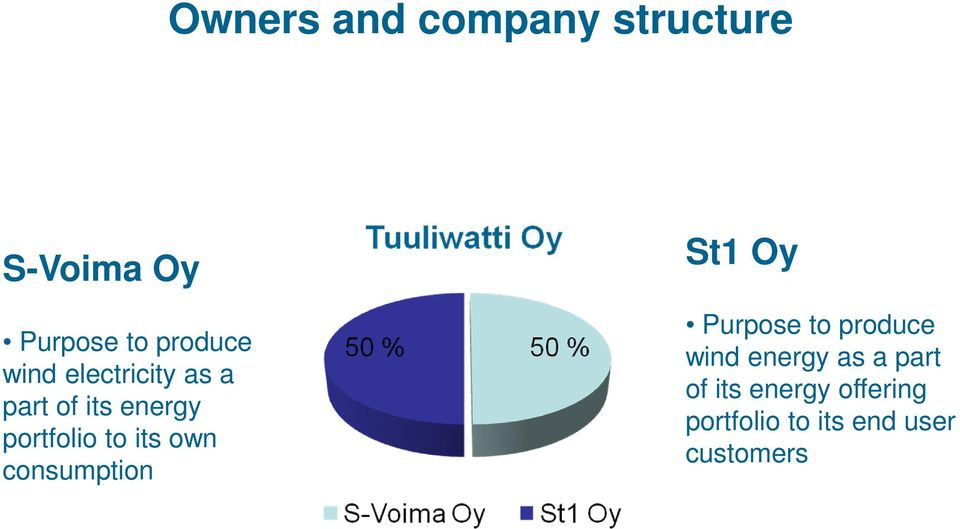 own consumption St1 Oy Purpose to produce wind energy as a