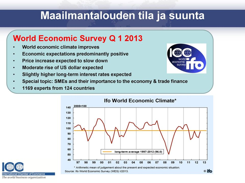 importance to the economy & trade finance 1169 experts from 124 countries 140 130 120 110 100 90 80 70 60 50 2005=100 Ifo World