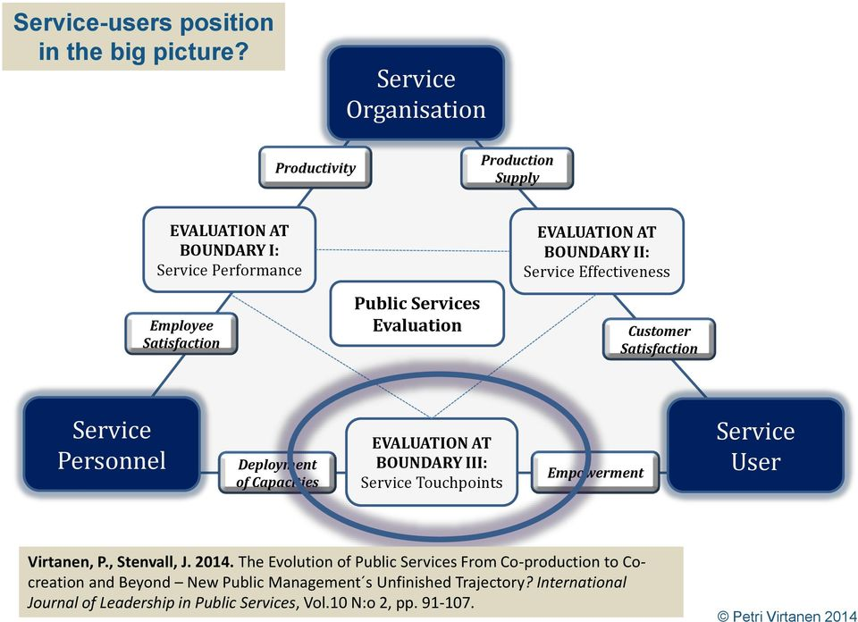 EVALUATION AT BOUNDARY II: Service Effectiveness Customer Satisfaction Service Personnel Deployment of Capacities EVALUATION AT BOUNDARY III: Service