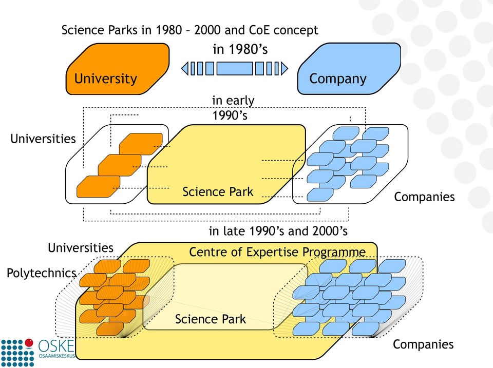 Park Companies Universities in late 1990 s and 2000 s