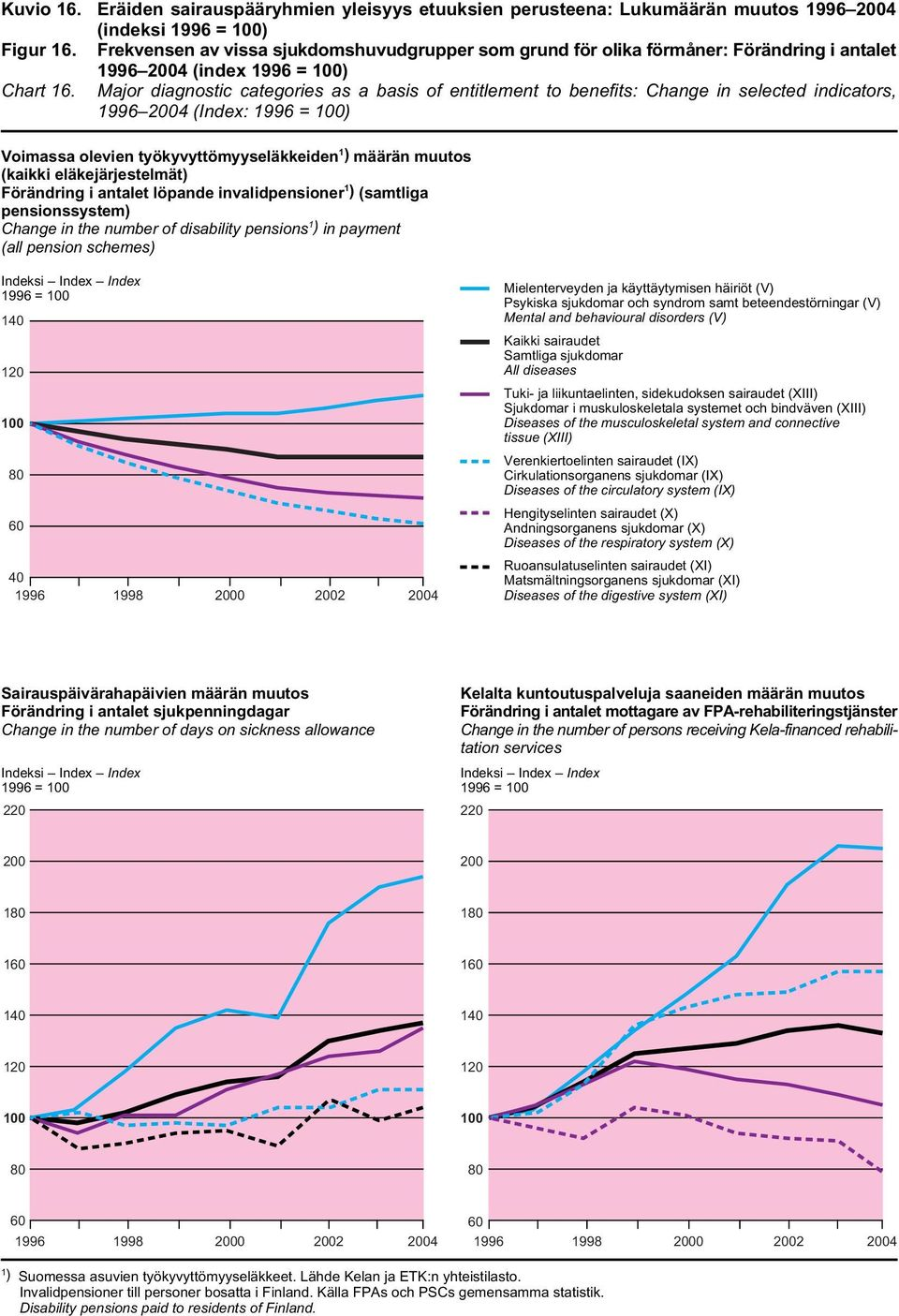24 (index 1996 = 1) Major diagnostic categories as a basis of entitlement to benefits: Change in selected indicators, 1996 24 (Index: 1996 = 1) Voimassa olevien työkyvyttömyyseläkkeiden 1 ) määrän