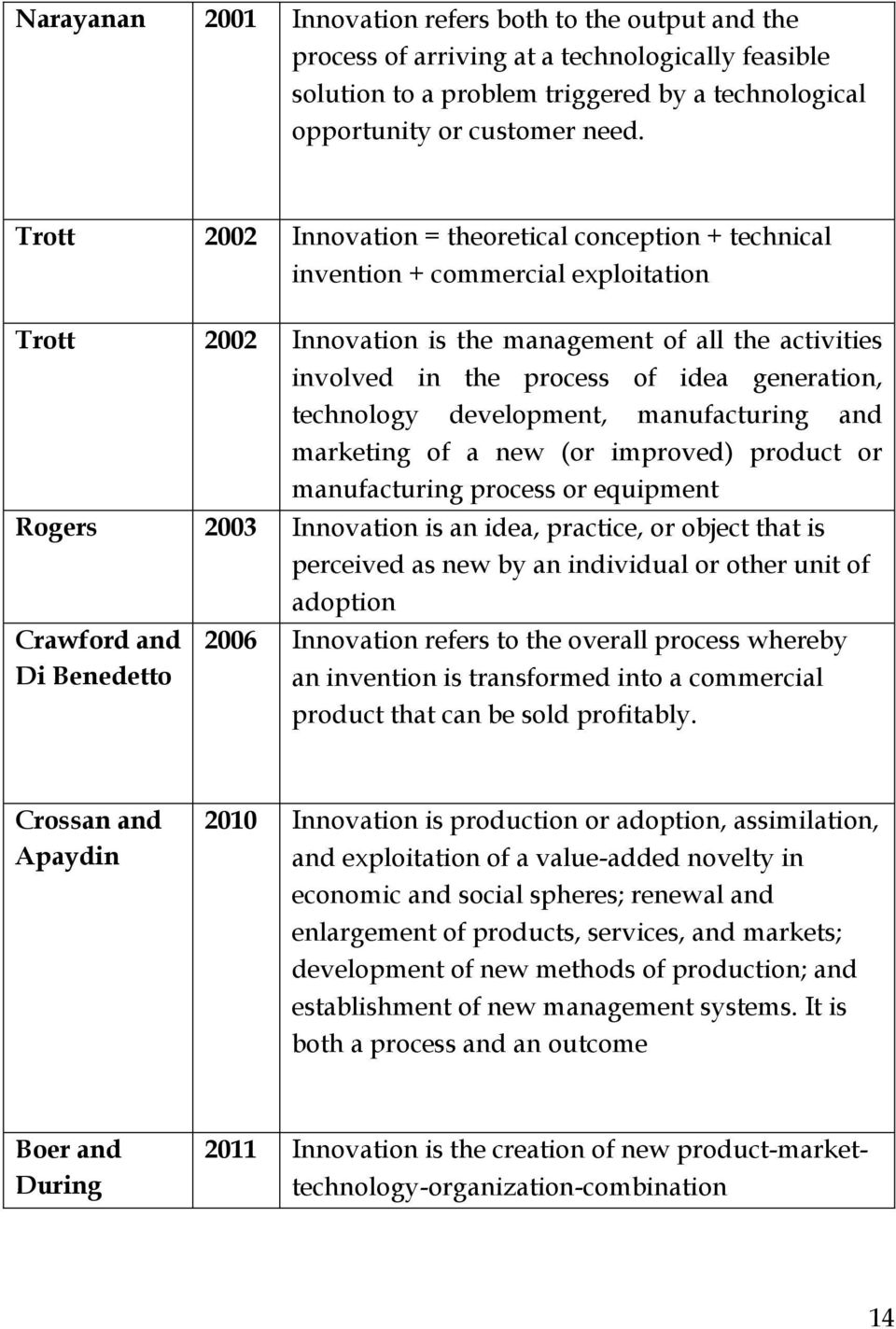 generation, technology development, manufacturing and marketing of a new (or improved) product or manufacturing process or equipment Rogers 2003 Innovation is an idea, practice, or object that is