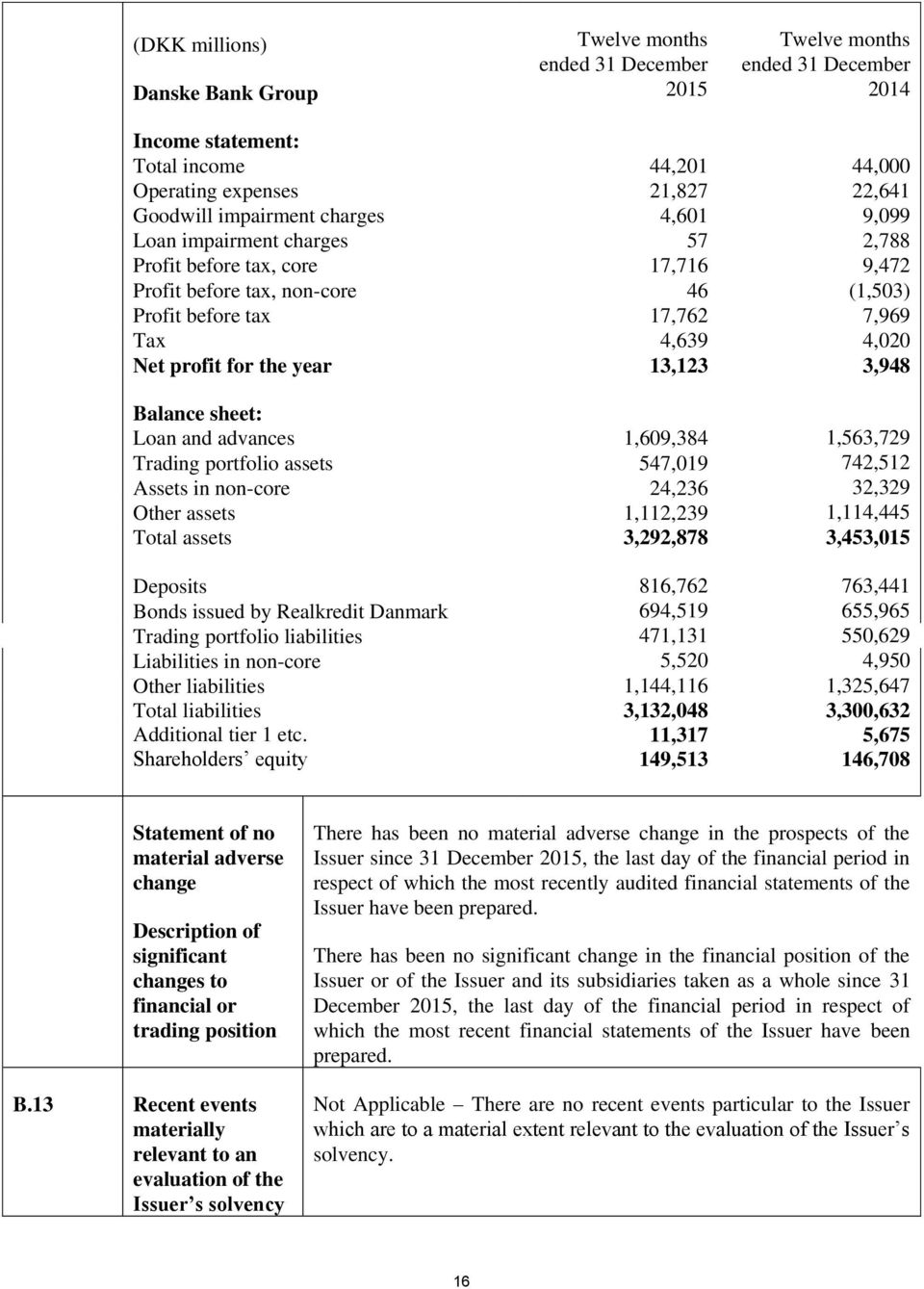 for the year 13,123 3,948 Balance sheet: Loan and advances 1,609,384 1,563,729 Trading portfolio assets 547,019 742,512 Assets in non-core 24,236 32,329 Other assets 1,112,239 1,114,445 Total assets