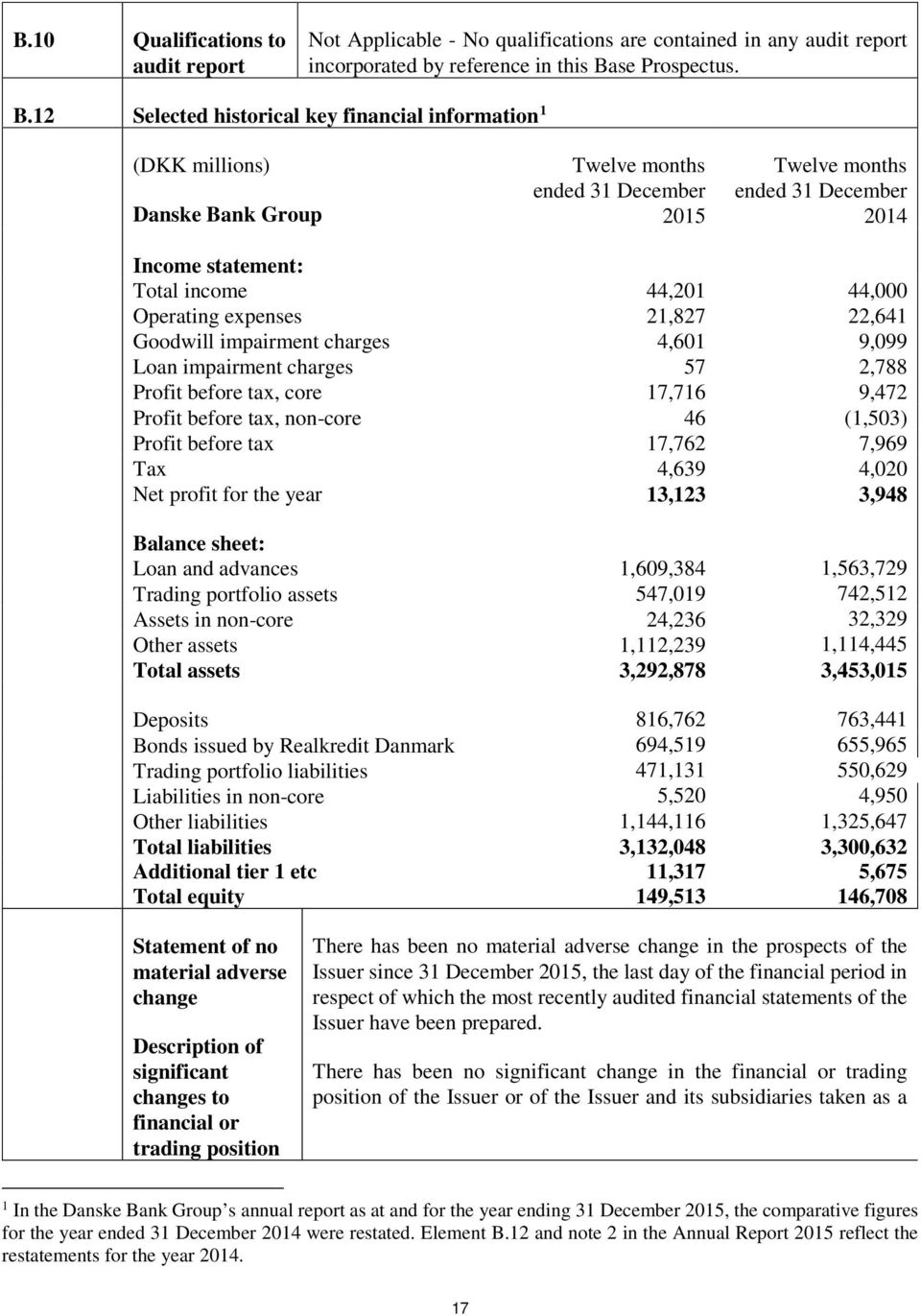 12 Selected historical key financial information 1 (DKK millions) Danske Bank Group Twelve months ended 31 December 2015 Twelve months ended 31 December 2014 Income statement: Total income 44,201