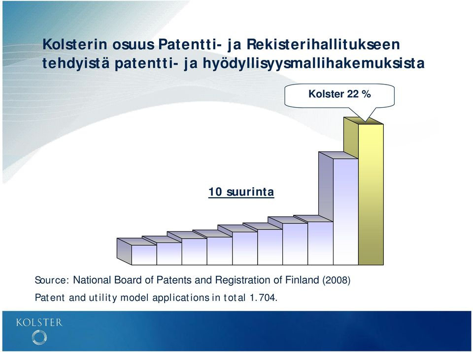 suurinta Source: National Board of Patents and Registration of