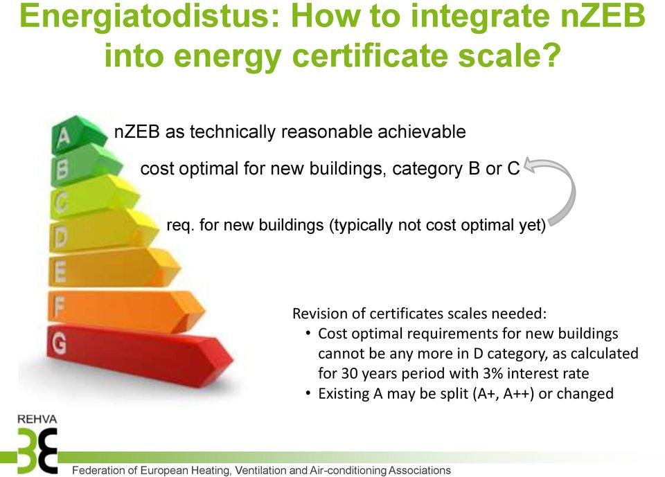 for new buildings (typically not cost optimal yet) Revision of certificates scales needed: Cost optimal requirements for new