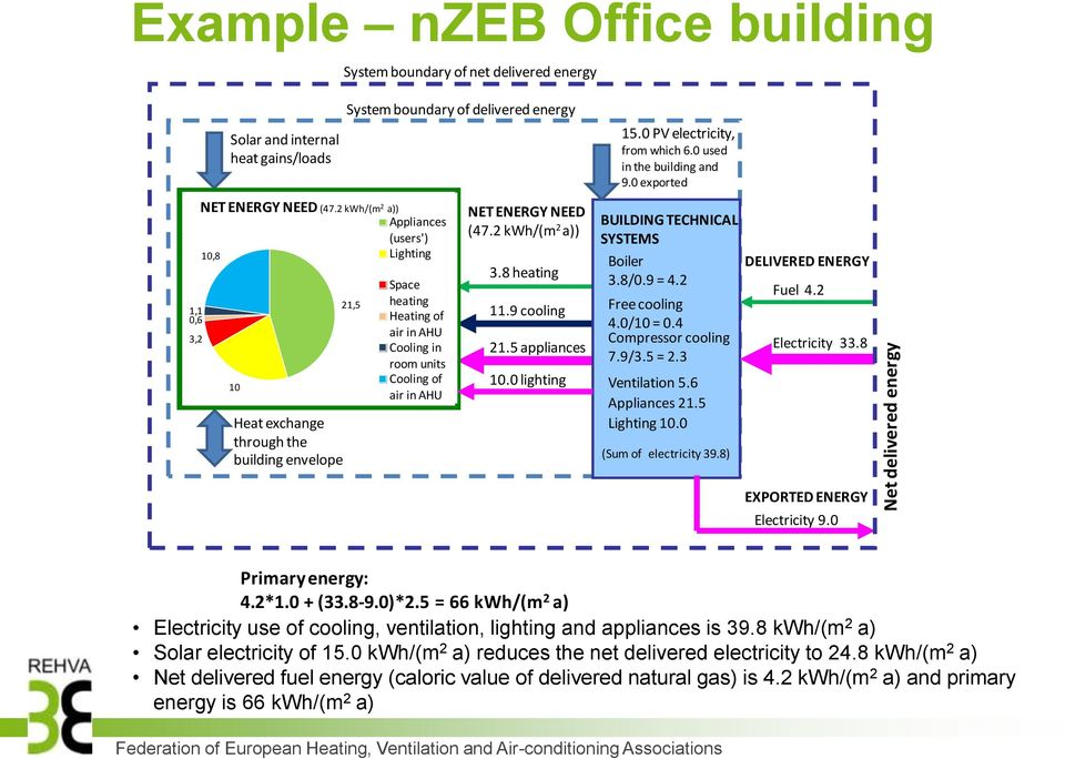 2 kwh/(m 2 a)) Appliances (users') Lighting 10,8 10 Heat exchange through the building envelope 21,5 Space heating Heating of air in AHU Cooling in room units Cooling of air in AHU NET ENERGY NEED