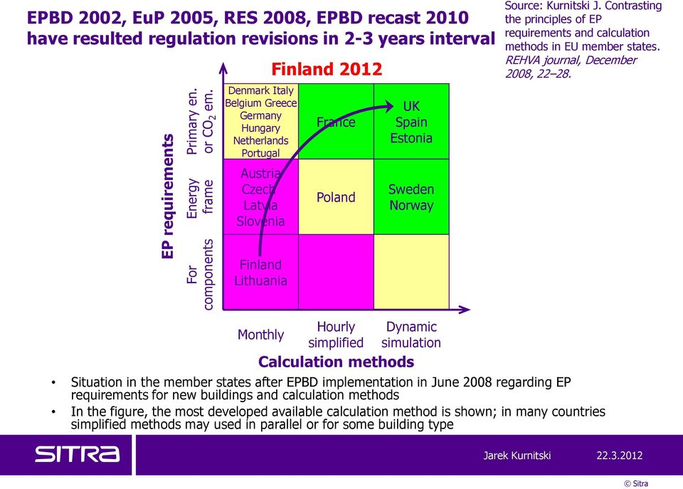 Slovenia Finland 2012 France Poland UK Spain Estonia Sweden Norway Source: Kurnitski J. Contrasting the principles of EP requirements and calculation methods in EU member states.