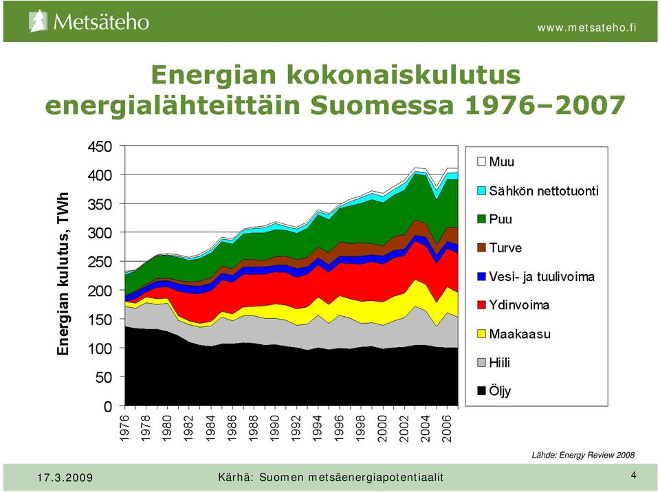2007 Lähde: Energy Review 2008 17.