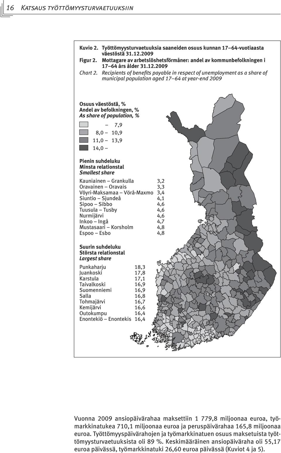 Recipients of benefits payable in respect of unemployment as a share of municipal population aged 17 64 at year-end 2009 Osuus väestöstä, % Andel av befolkningen, % As share of population, % 7,9 8,0