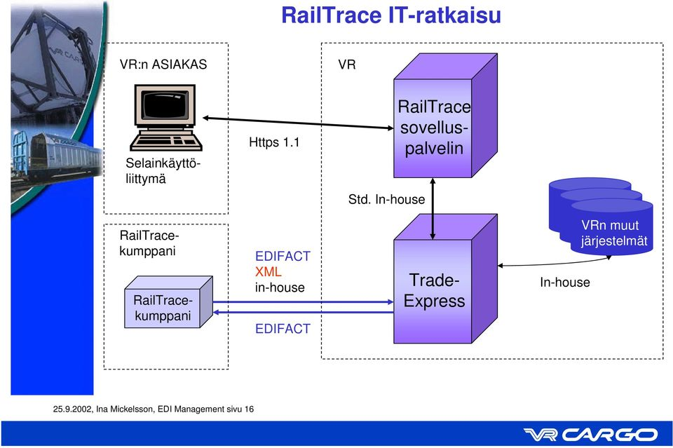 In-house RailTracekumppani EDIFACT XML in-house EDIFACT