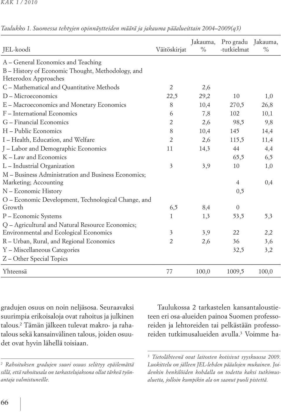 Thought, Methodology, and Heterodox Approaches C Mathematical and Quantitative Methods 2 2,6 D Microeconomics 22,5 29,2 10 1,0 E Macroeconomics and Monetary Economics 8 10,4 270,5 26,8 F