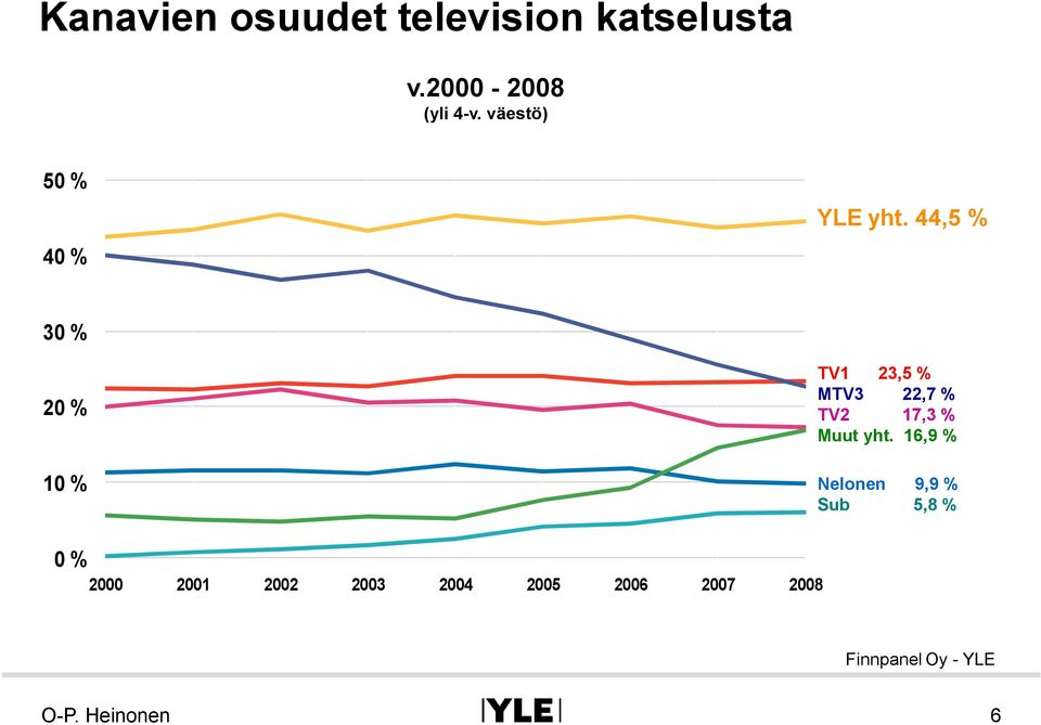 44,5 % 30 % 20 % 10 % TV1 23,5 % MTV3 22,7 % TV2 17,3 % Muut