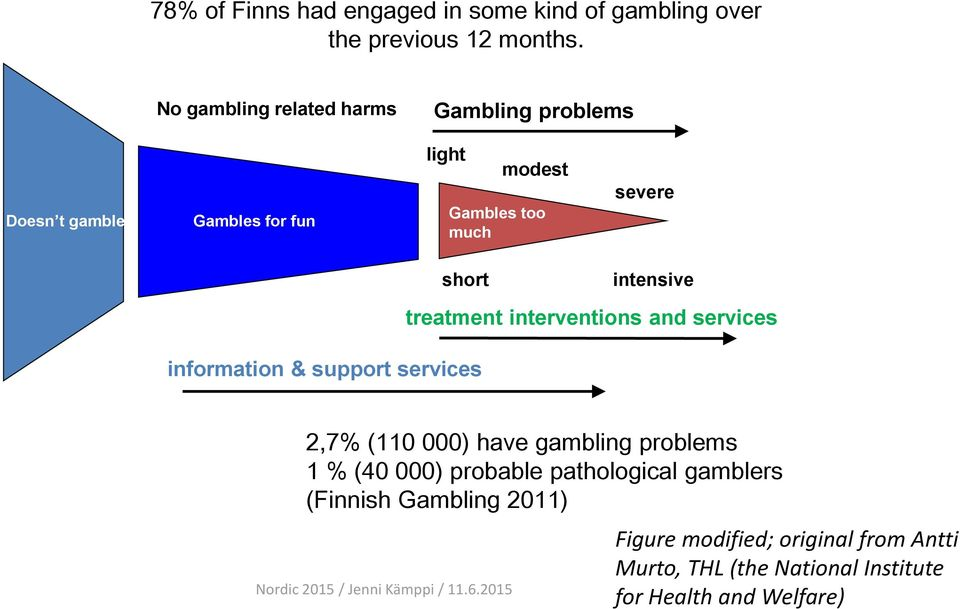 intensive information & support services treatment interventions and services 2,7% (110 000) have gambling problems 1