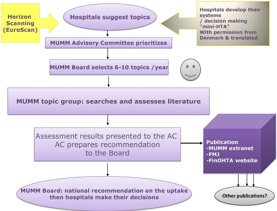 searches and assesses literature Assessment results presented to the AC AC prepares recommendation to the Board Publication