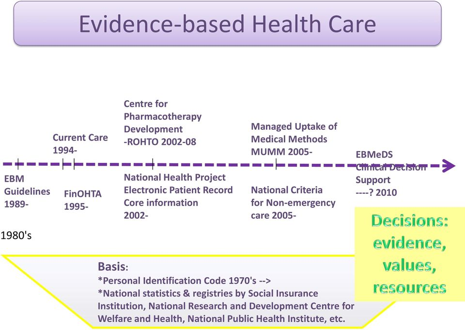 Non-emergency care 2005- EBMeDS Clinical Decision Support ----?