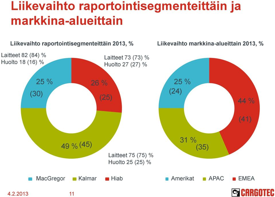 Huolto 18 (16) % Laitteet 73 (73) % Huolto 27 (27) % 25 % (3) 26 % (25) 25 % (24) 44 %