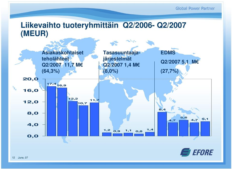 1,4 M Efore Oyj (8,0%) EDMS Q2/2007 5,1 M (27,7%) 20,0 16,0 17,4 16,9