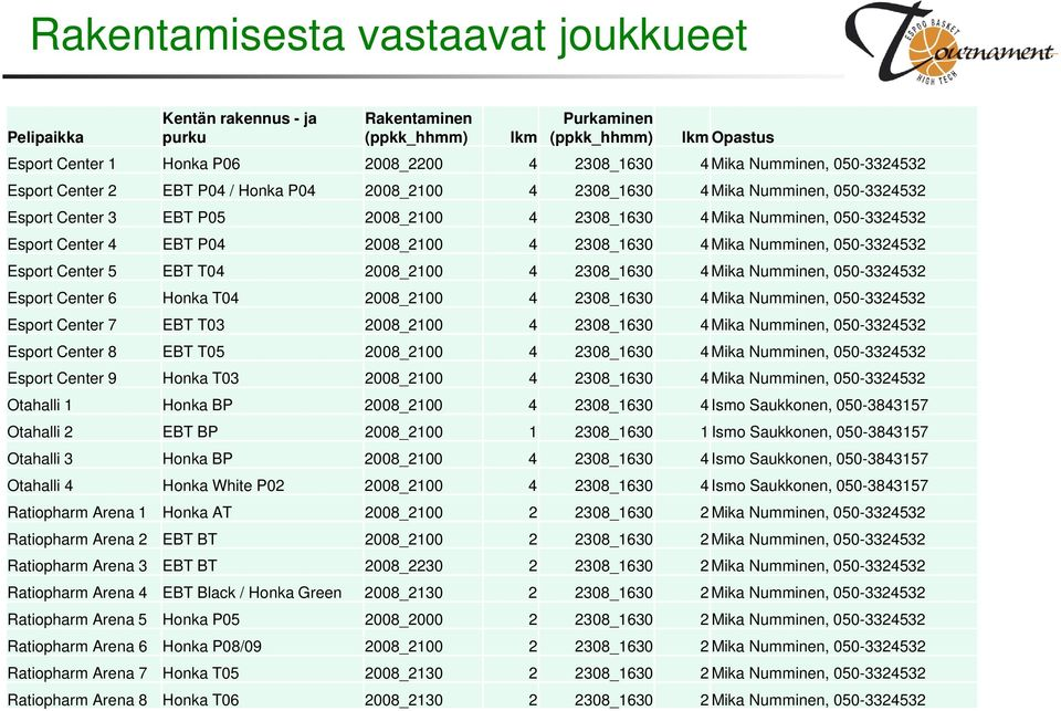 EBT P04 2008_2100 4 2308_1630 4 Mika Numminen, 050-3324532 Esport Center 5 EBT T04 2008_2100 4 2308_1630 4 Mika Numminen, 050-3324532 Esport Center 6 Honka T04 2008_2100 4 2308_1630 4 Mika Numminen,