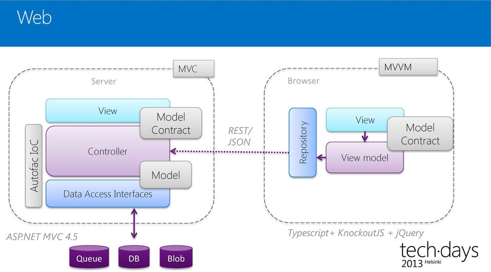 model Model Contract Model Data Access Interfaces ASP.