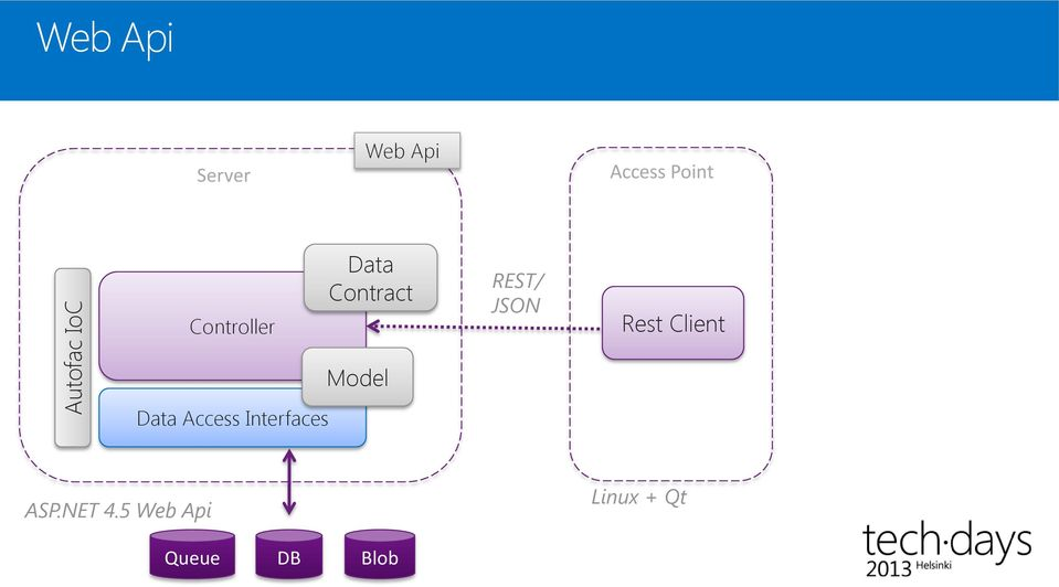 Rest Client Data Access Interfaces Model