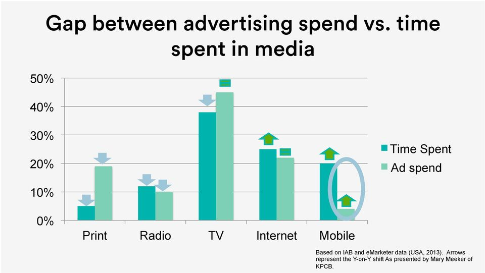 Radio TV Internet Mobile Based on IAB and emarketer data