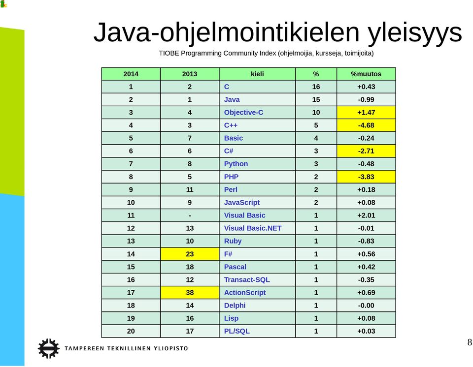 83 9 11 Perl 2 +0.18 10 9 JavaScript 2 +0.08 11 - Visual Basic 1 +2.01 12 13 Visual Basic.NET 1-0.01 13 10 Ruby 1-0.83 14 23 F# 1 +0.
